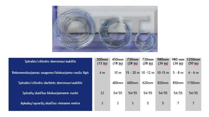 Spiralinė pjaunanti viela Concertina ir pagrindinės techninės charakteristikos